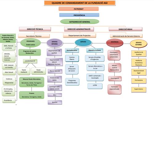 organigrama-fundacio-agi